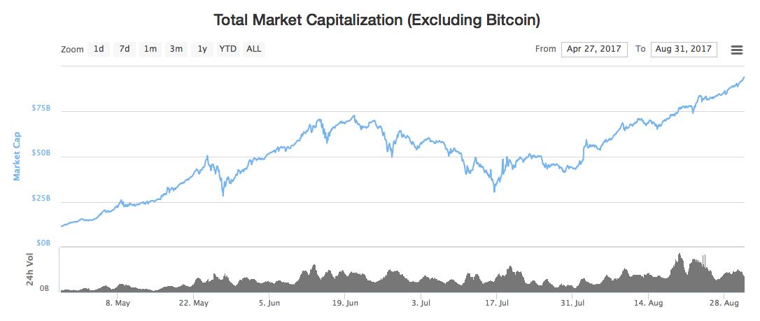 Bitcoin 대 금. 십년 동안 비트