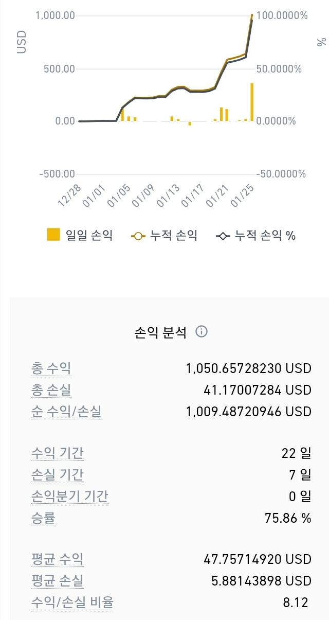SmartSelect_20210126-235008_Binance.jpg : 마진 1달 후기... 5배로 100%달성